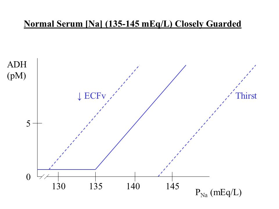 Normal Serum [Na] (135-145 mEq/L) Closely Guarded